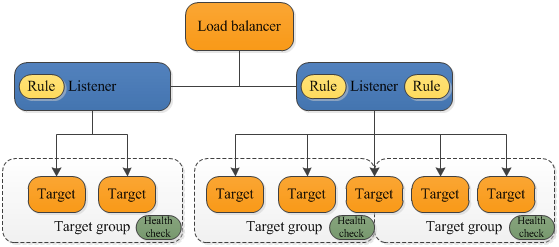 Amazon's Application Load Balancing